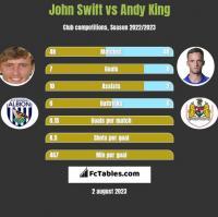 John Swift vs Andy King h2h player stats