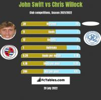 John Swift vs Chris Willock h2h player stats