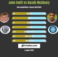 John Swift vs Garath McCleary h2h player stats