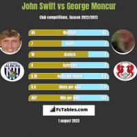 John Swift vs George Moncur h2h player stats