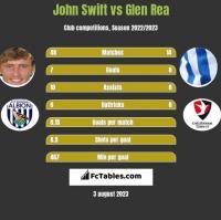 John Swift vs Glen Rea h2h player stats