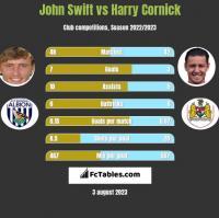 John Swift vs Harry Cornick h2h player stats