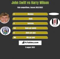 John Swift vs Harry Wilson h2h player stats