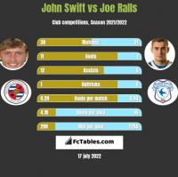 John Swift vs Joe Ralls h2h player stats