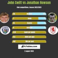 John Swift vs Jonathan Howson h2h player stats
