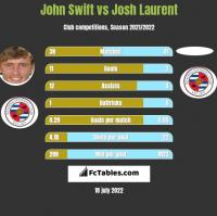 John Swift vs Josh Laurent h2h player stats