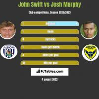 John Swift vs Josh Murphy h2h player stats
