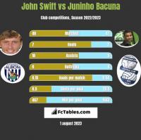 John Swift vs Juninho Bacuna h2h player stats