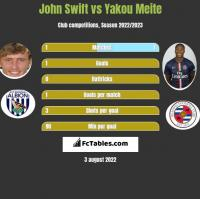 John Swift vs Yakou Meite h2h player stats