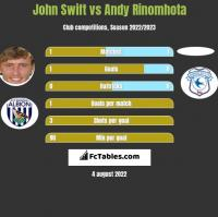 John Swift vs Andy Rinomhota h2h player stats