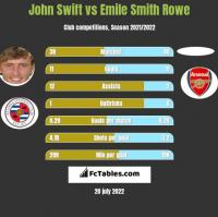 John Swift vs Emile Smith Rowe h2h player stats