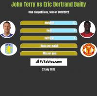 John Terry vs Eric Bertrand Bailly h2h player stats