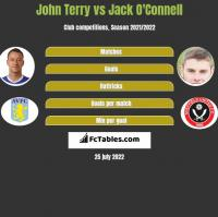 John Terry vs Jack O'Connell h2h player stats