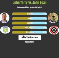 John Terry vs John Egan h2h player stats