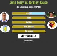 John Terry vs Kortney Hause h2h player stats
