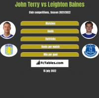 John Terry vs Leighton Baines h2h player stats