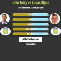 John Terry vs Lucas Digne h2h player stats