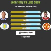 John Terry vs Luke Shaw h2h player stats