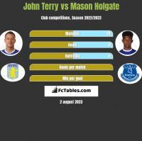 John Terry vs Mason Holgate h2h player stats