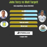 John Terry vs Matt Targett h2h player stats