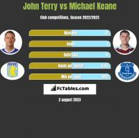 John Terry vs Michael Keane h2h player stats