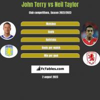 John Terry vs Neil Taylor h2h player stats