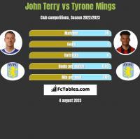 John Terry vs Tyrone Mings h2h player stats