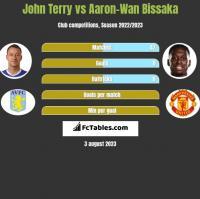 John Terry vs Aaron-Wan Bissaka h2h player stats