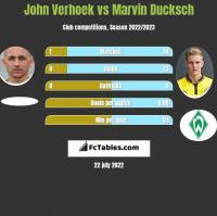John Verhoek vs Marvin Ducksch h2h player stats