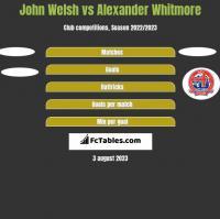 John Welsh vs Alexander Whitmore h2h player stats