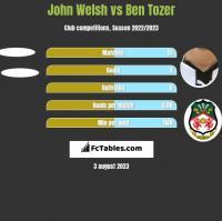 John Welsh vs Ben Tozer h2h player stats