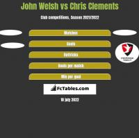 John Welsh vs Chris Clements h2h player stats