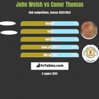 John Welsh vs Conor Thomas h2h player stats