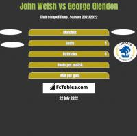 John Welsh vs George Glendon h2h player stats