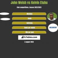 John Welsh vs Kelvin Etuhu h2h player stats