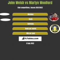 John Welsh vs Martyn Woolford h2h player stats