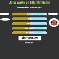 John Welsh vs Elliot Embleton h2h player stats