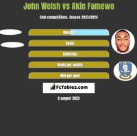 John Welsh vs Akin Famewo h2h player stats