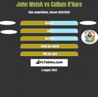 John Welsh vs Callum O'Hare h2h player stats