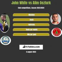 John White vs Alim Oezturk h2h player stats