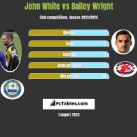 John White vs Bailey Wright h2h player stats