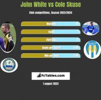 John White vs Cole Skuse h2h player stats