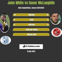 John White vs Conor McLaughlin h2h player stats