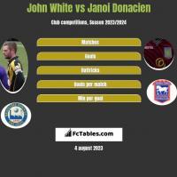 John White vs Janoi Donacien h2h player stats
