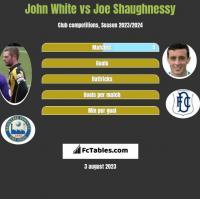 John White vs Joe Shaughnessy h2h player stats