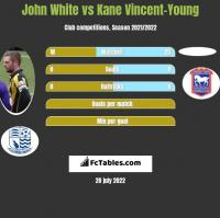 John White vs Kane Vincent-Young h2h player stats