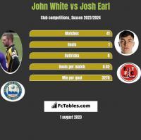 John White vs Josh Earl h2h player stats