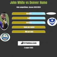 John White vs Denver Hume h2h player stats