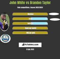John White vs Brandon Taylor h2h player stats