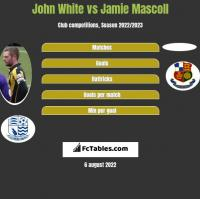 John White vs Jamie Mascoll h2h player stats